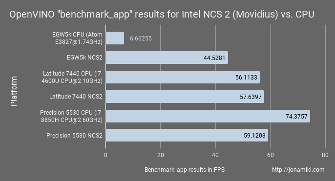 Trying out the Intel Neural Compute Stick 2 – Movidius NCS2